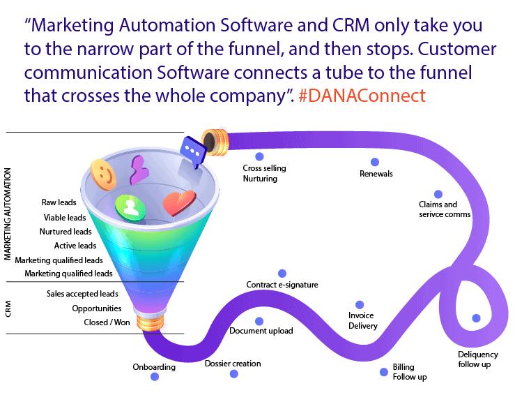 el software de automatización de marketing y CRM lo llevan únicamente al extremo angosto del embudo donde allí culmina Mientras que la gestión de comunicación con el cliente o customer communication software conecta una extensión de ese embudo con el resto de la empresa nbsp| customercommunicationsoftwareautomationprocess