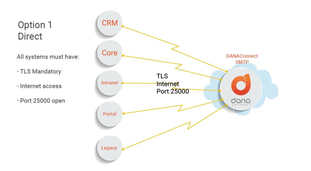 Cloud SMPT con Conexión directa a la nube