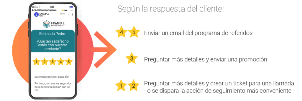 CSAT Customer Satisfaction Satisfacción de produto de clientenbsp  CSATestrellas producto