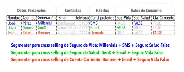 Segmentación para campañas automatizadas de CrossSelling nbsp| Screen Shot 20210903 at 82248 AM