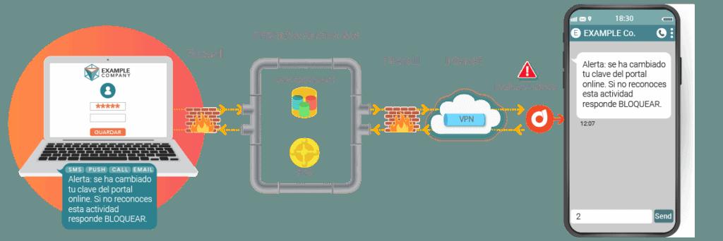 Alerta de cambio de password de la banca onlinenbsp| alerta cambio perfil
