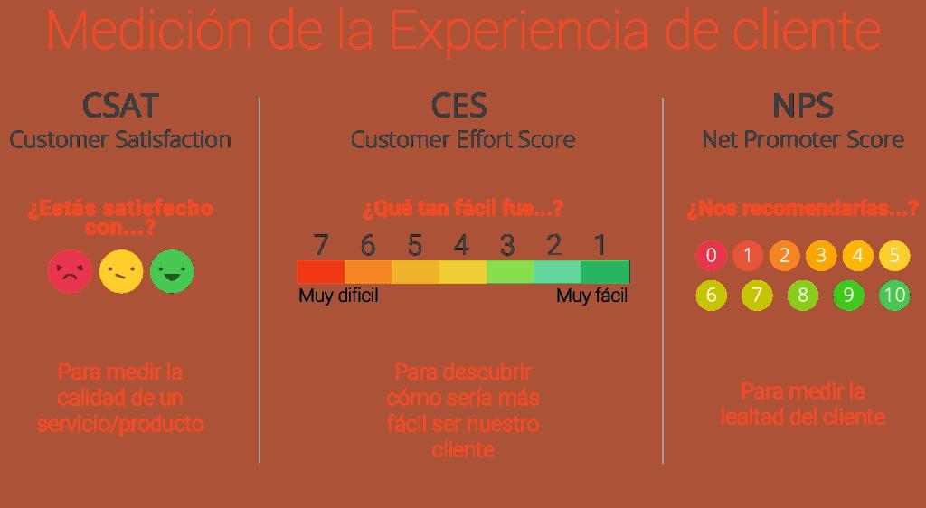 Encuesta de esfuerzo de clientes nuevos -medición de la experiencia de cliente