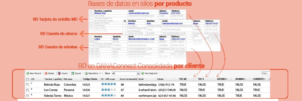 modelo de datos centrado en cliente de banca