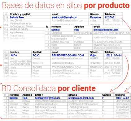 modelo de datos centrado en cliente
